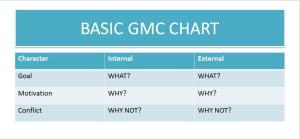 Basic GMC Chart
